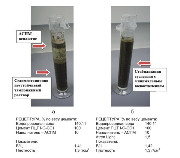 Наполнители цементных растворов купить жидкое стекло для бетона цена