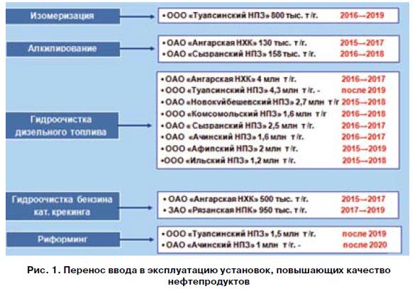 История развития нефтепереработки в россии