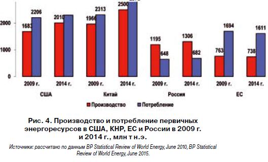 Картинки по запросу общемирового баланса поставок энергоресурсов