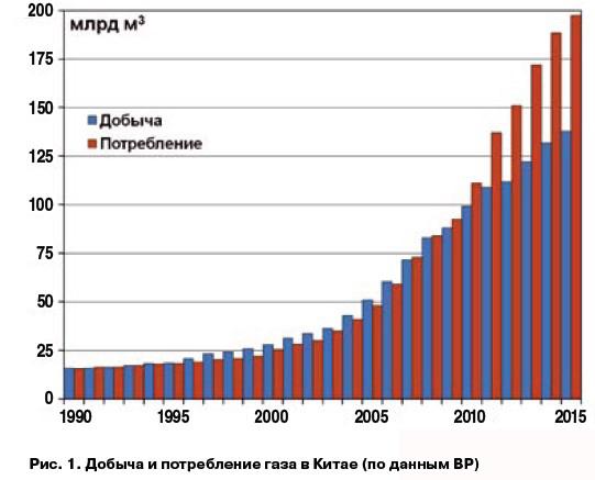 Стоимость газа для китая 0 forex group mmcis