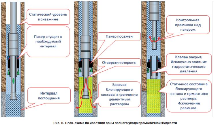 Поглощение бурового и цементного раствора как изготавливают бетонную смесь